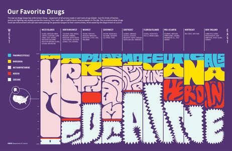 Our Favorite Drugs title>
