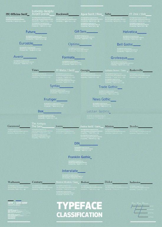 Typeface Classification | Fubiz™