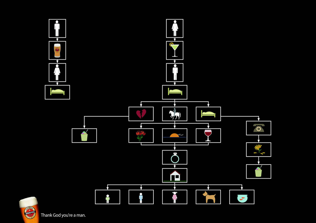 Goldstar Beer: Flow chart, 2 | Ads of the World