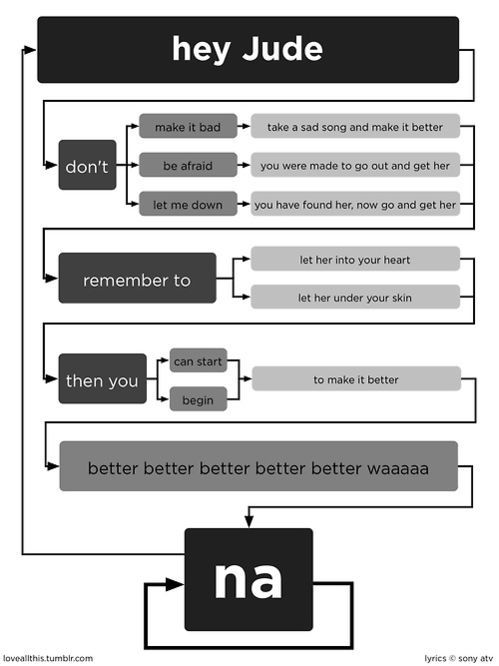 "Flickr Photo Download: ""Hey Jude"" flowchart"